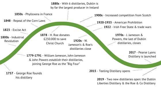 The Ups And Downs Of Dublin Whiskey Distilleries